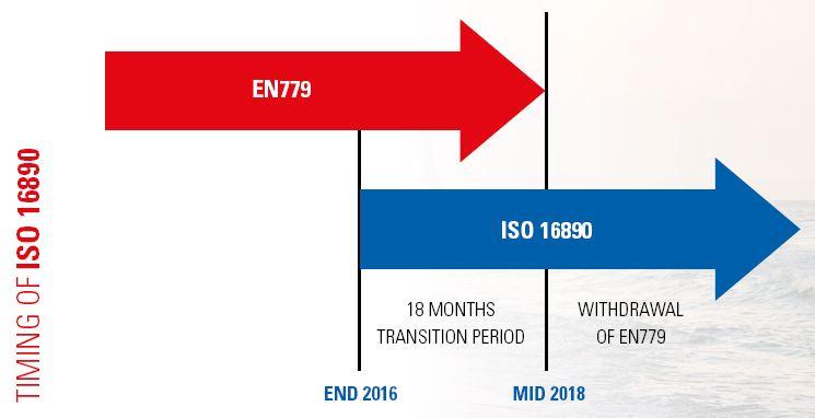 ISO 16890 - Einführungszeitplan