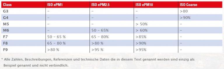 Vergleich EN779 und ISO 16890