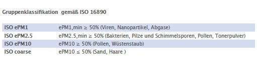 ISO Gruppenklassifizierung