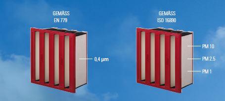 EN779 - ISO16890 Unterschiede