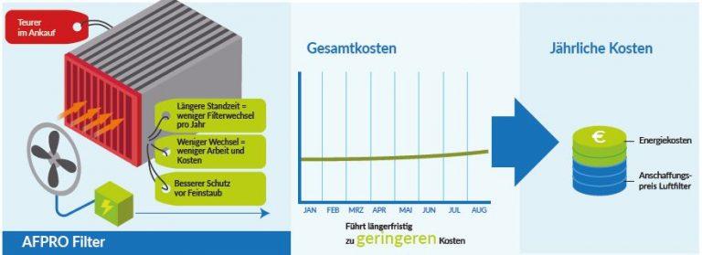 Energiekosten sparen durch hochwertige Luftfilter!