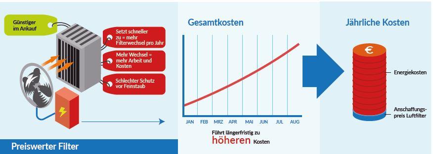 Energieeffizienz Luftfilter2
