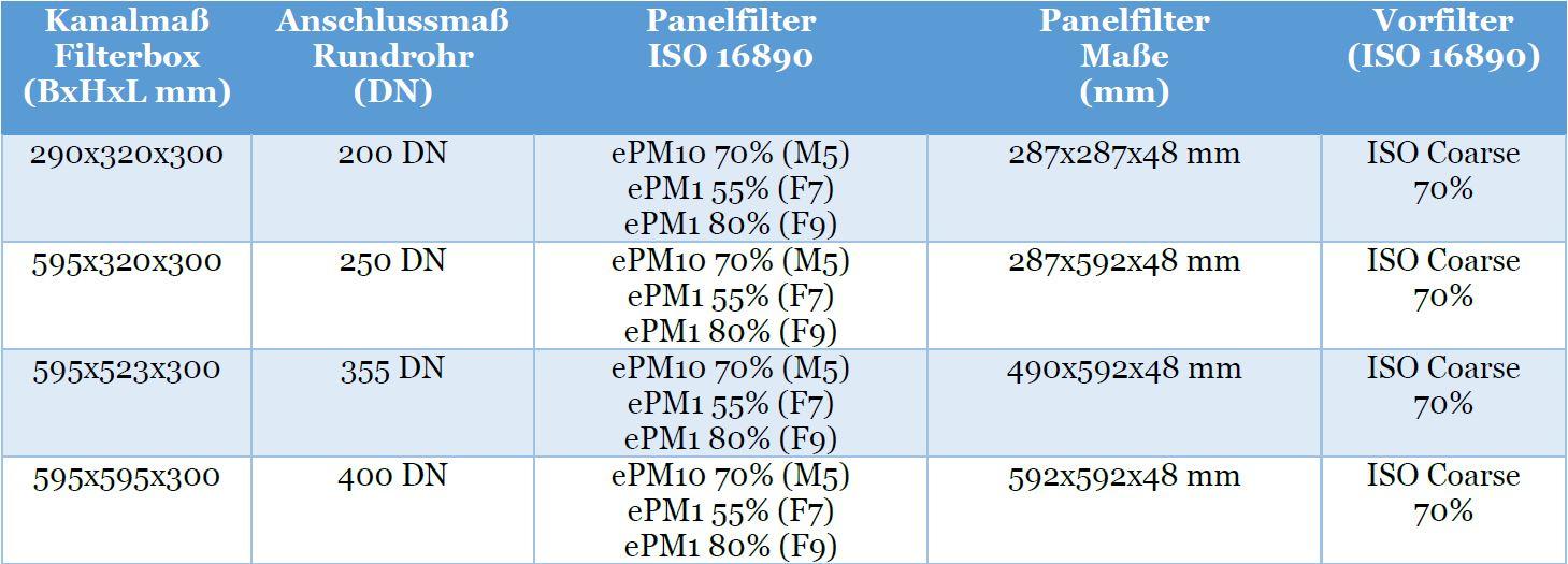 TabelleL-PFB